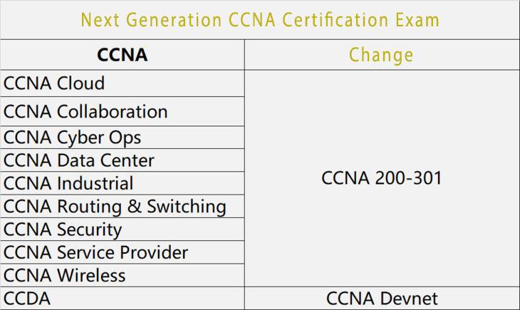 CCNA exam