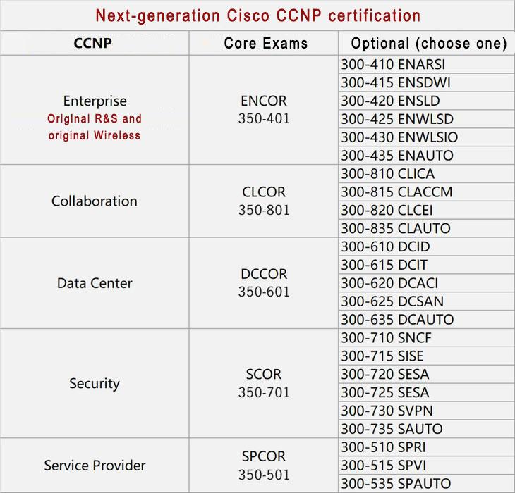 CCNP 2020